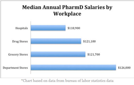 Health Professions   Pharmacy