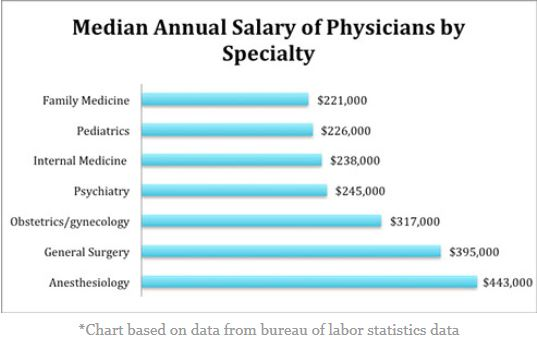 Health Professions   Physician
